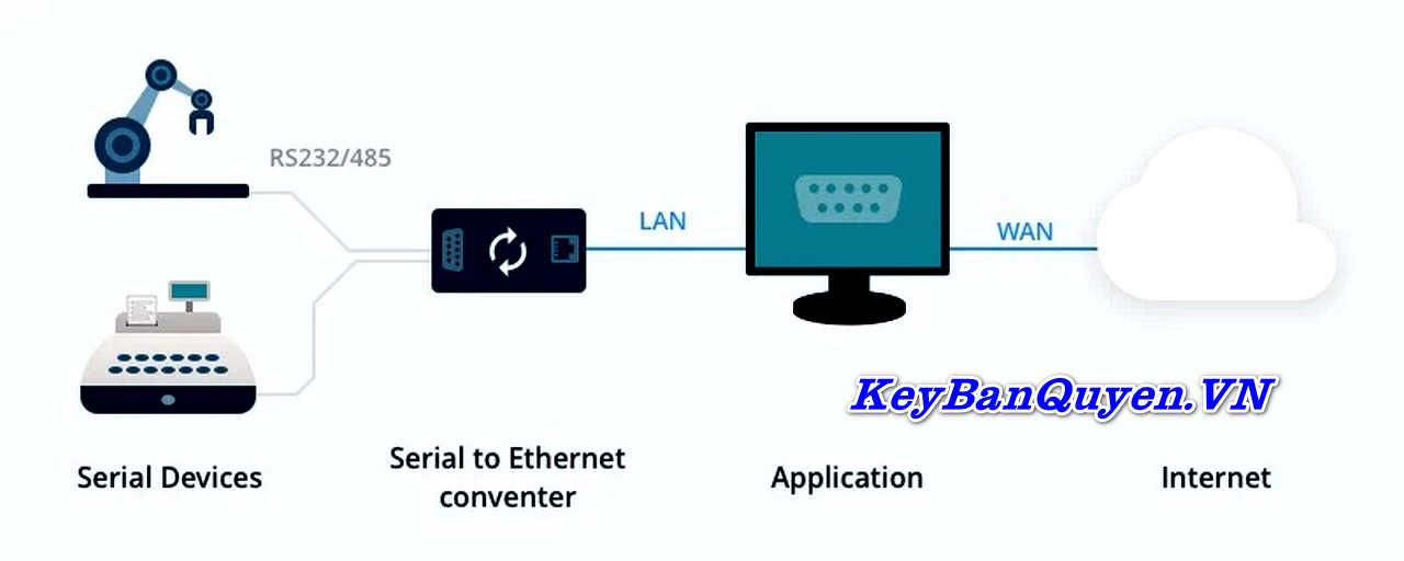 Download Eltima Software Serial to Ethernet Connector 7 Full Key, Phần mềm Truy cập cổng nối tiếp qua mạng Ethernet.