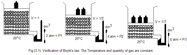 Experimental Verification of Boyle's Law.
