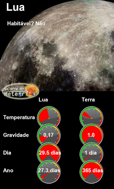 infográfico - Lua comparada com a Terra