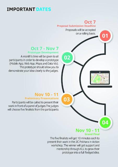 kathmandu Living Labs Open Data Challenge 2016