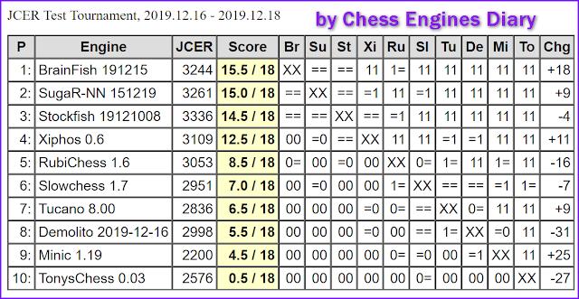 JCER (Jurek Chess Engines Rating) tournaments - Page 22 2019.12.16.JCERTestTournamentScid.html