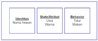 Object pada Java