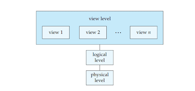three levels of Data Abstraction in DBMS