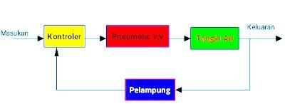 Sistem kontrol diagram blok blog pelaut diagram blok kontrol tinggi permukaan secara otomatis ccuart Gallery