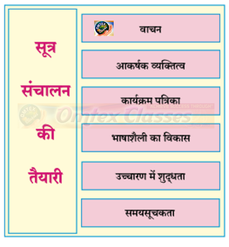 Chapter 16: मैं उद्घोषक Balbharati solutions for Hindi - Yuvakbharati 12th Standard HSC Maharashtra State Board chapter 16 - मैं उद्घोषक [Latest edition]
