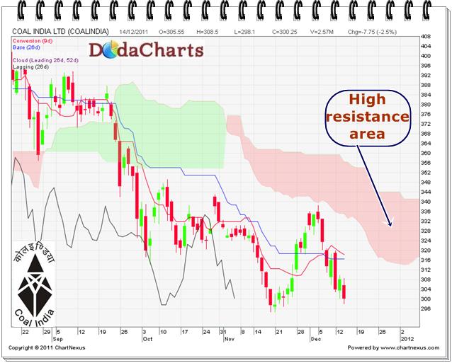 Coal India Ltd. Technical chart