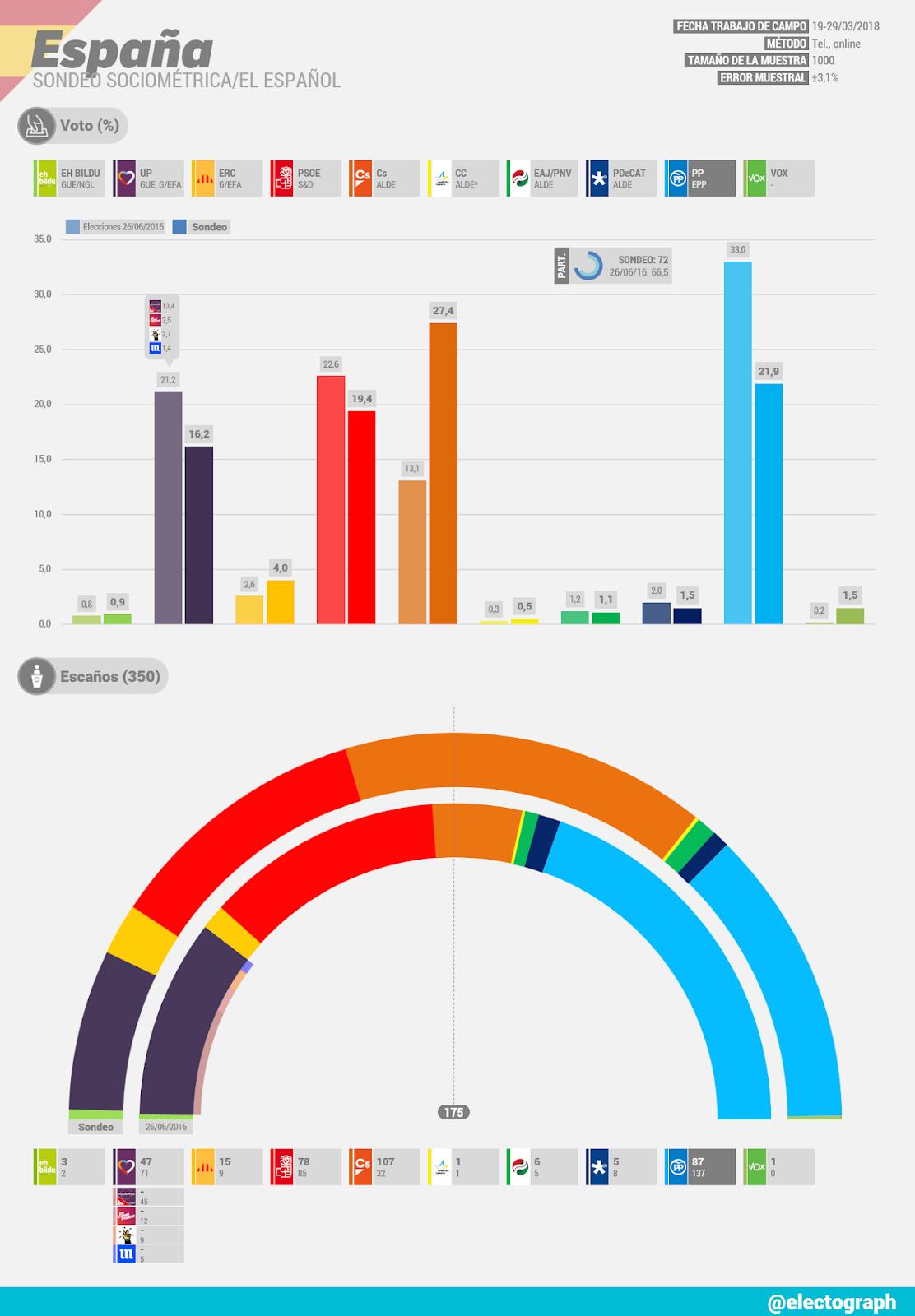 Gráfico de la encuesta para elecciones generales en España realizada por Sociométrica para El Español en marzo de 2018
