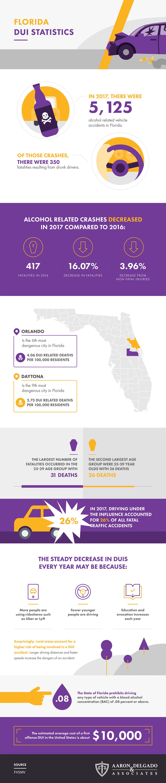 Florida DUI Statistics #infographic