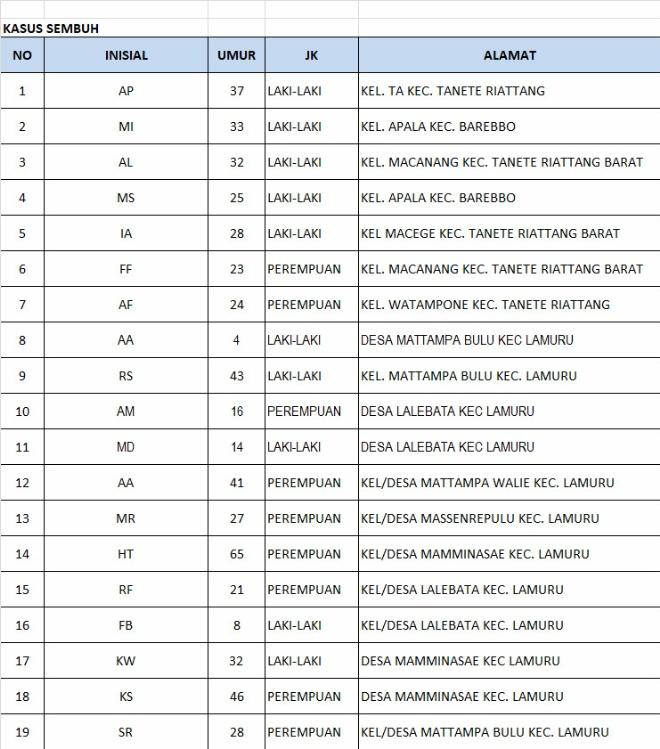 Kabar Gembira, 19 Orang Sembuh Covid-19 di Bone