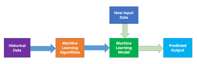 Part 1.1 | First Step in Machine Learning | Machine Learning 101 Tutorial