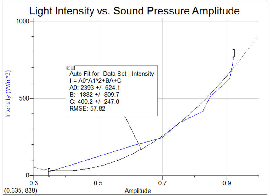 sound intensity and pressure relationship
