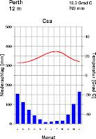 Климатограма на станция Пърт