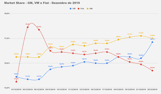 Market Share - montadoras do Brasil - VW, Fiat e GM