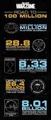 Call of Duty: 100 milhões de jogadores e evento especial marcam chegada da Temporada 3 de Warzone