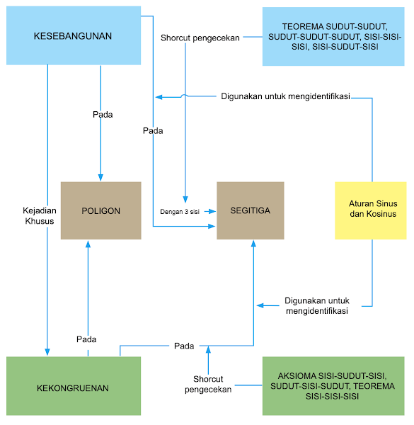 Diagram Alur Konsep Kekongruenan dan Kesebangunan Matematika Kelas 12