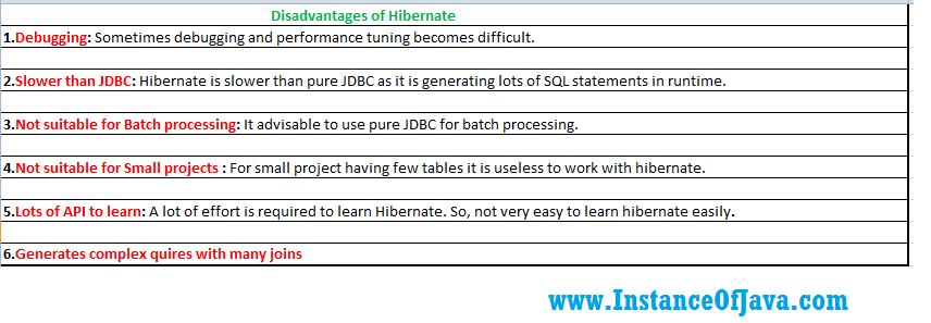 advantages and disadvantages of hibernate