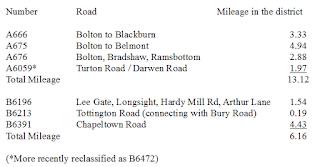 Class I and Class II roads in Turton Urban District