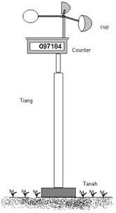 Anemometer mangkuk