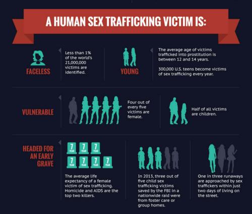 Human Trafficking For Sex 81