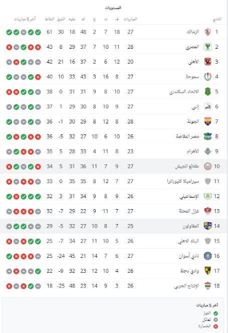 جدول-ترتيب-الدوري-المصري-الممتاز-قبل-لقاء-المقاولون-العرب-ضد-طلائع-الجيش