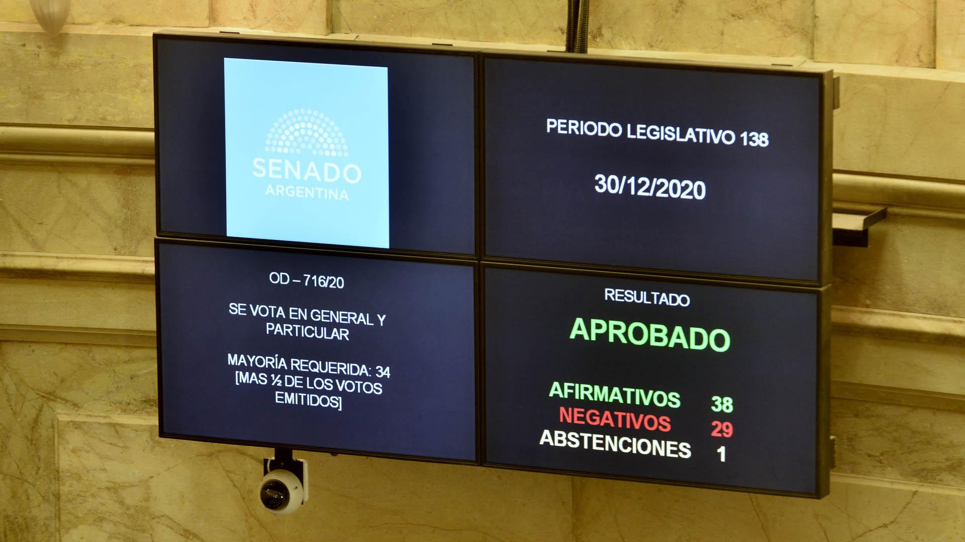 El Senado sancionó la legalización del aborto por una amplia diferencia