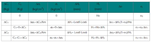 tabla curva de compresibilidad
