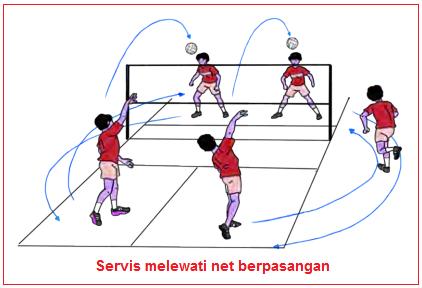 Gambar Servis atas ke arah sasaran pada lapangan melalui atas net