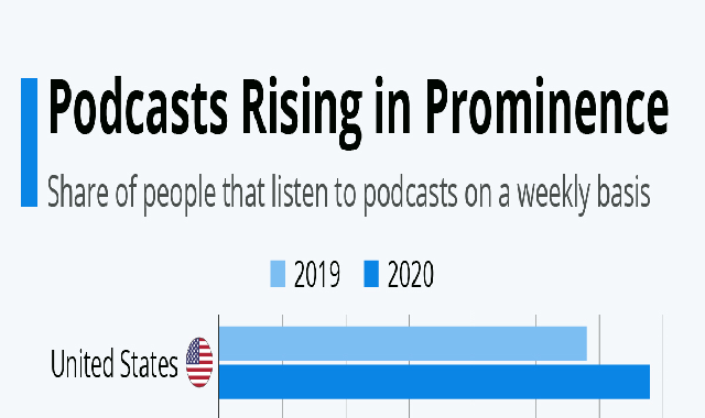 Podcasts Rising in Prominence #infographic