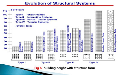 evolution of structure