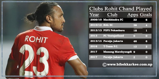 Rohit Chand: List of all clubs he played for