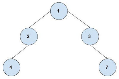 Insertion in Binary Tree based on parent node | Custom comparator in Apex | Apex Data Structures Tutorial by SFDC Stop