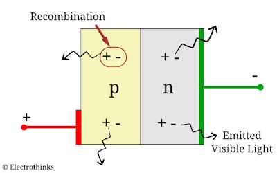 Working principle of LED