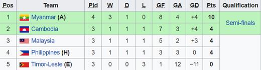 U22 Myanmar vào bán kết với ngôi đầu bảng A 2