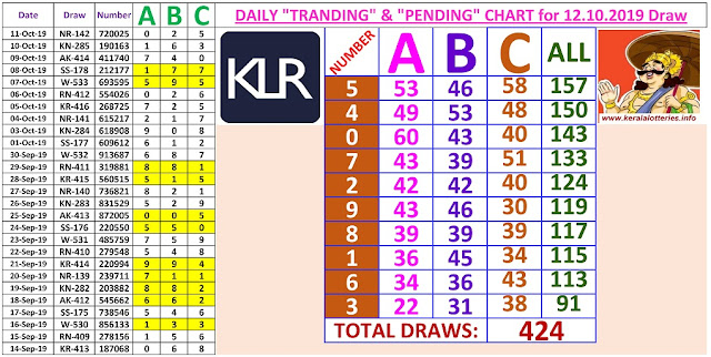Kerala Lottery Winning Number Daily Tranding and Pending  Charts of 424 days on 12.10.2019
