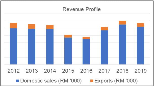 Petron Malaysia Revenue Profile