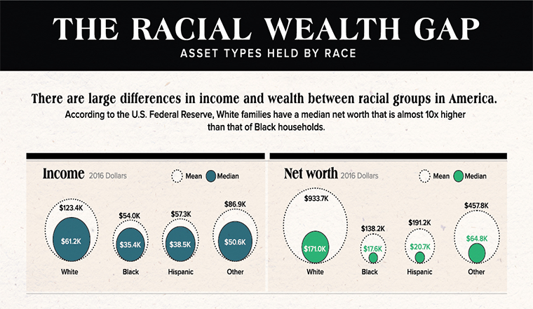 America's Racial Wealth Gap: Asset Types Held by Race #infographic