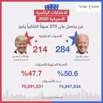 نتائج الانتخابات الأمريكية لحظة بلحظة