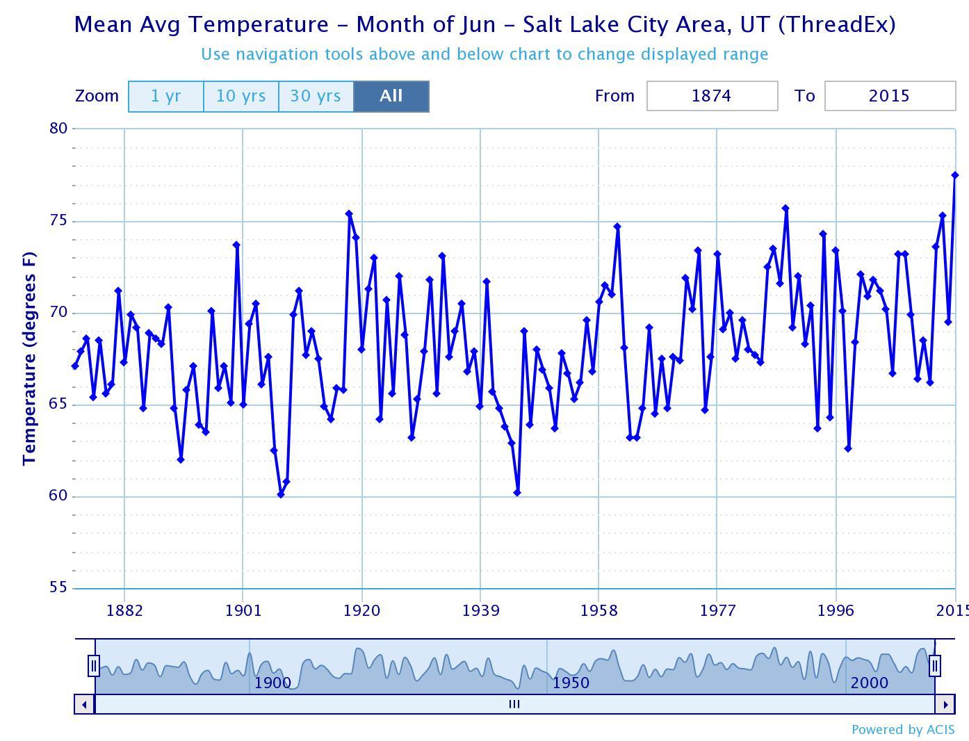 Climate in Salt Lake City, Utah |Salt Lake City Temperature