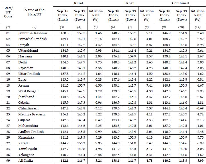 Consumer Price Index (CPI) of India for September 2019