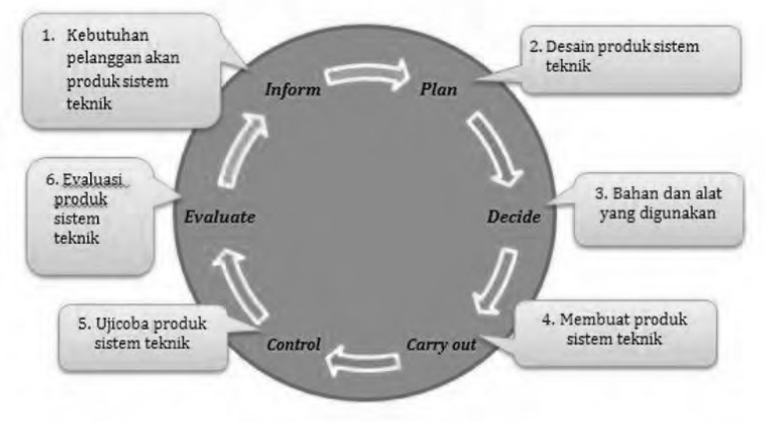 Perencanaan Usaha Produk Sistem Teknik