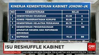 Kinerja Kementerian Kabinet Kerja (Peringkat 1-5)