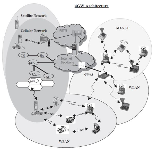 4g wireless architecture and capabilities tele insights Wireless Repeater ubiquitous puting is enabled with enhanced system mobility and portability support and location based services and support of ad hoc networking are