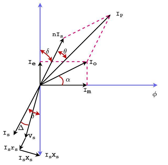 phasor diagram of current transformer