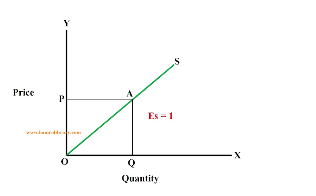 point-elasticity-of-supply-1