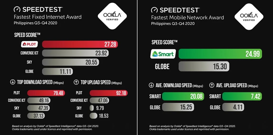 PLDT, Smart Enhance Speed Score, Hailed the Philippines' Fastest Network in 2020 by Ookla