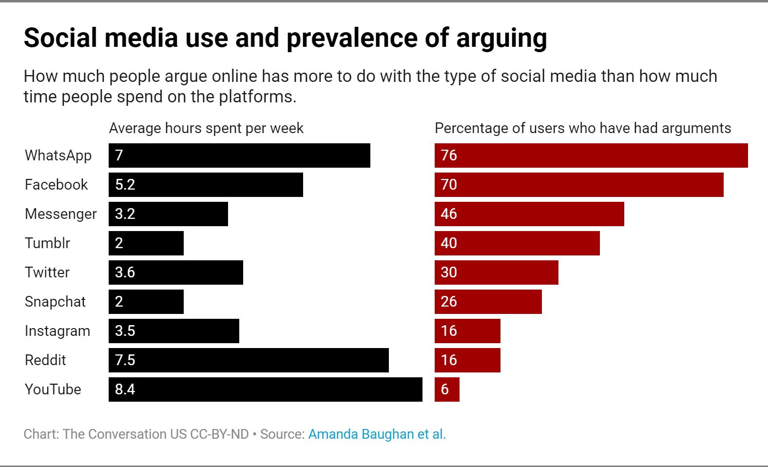 Social media use and prevalence of arguing