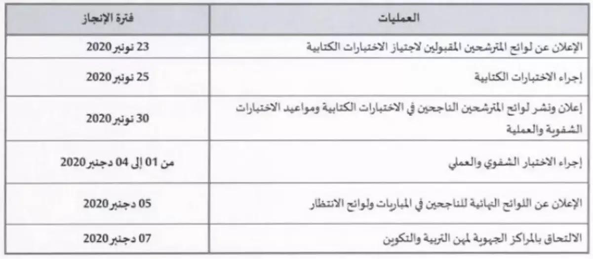 الجدولة الرسمية لنتائج مباراة التعليم بالتعاقد 2021/2020