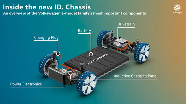 Image Attribute: Volkswagen's modular electric drive matrix (MEB), a technology platform developed specifically for electric vehicles. Production of the Volkswagen ID., the world's first series vehicle based on the MEB, has begun Zwickau in November 2019 / Source: Volkswagen AG