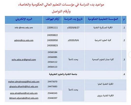 مواعيد بدء الدراسة في مؤسسات التعليم العالي الحكومية والخاصة 2020-2021 وطرق التواصل معهم