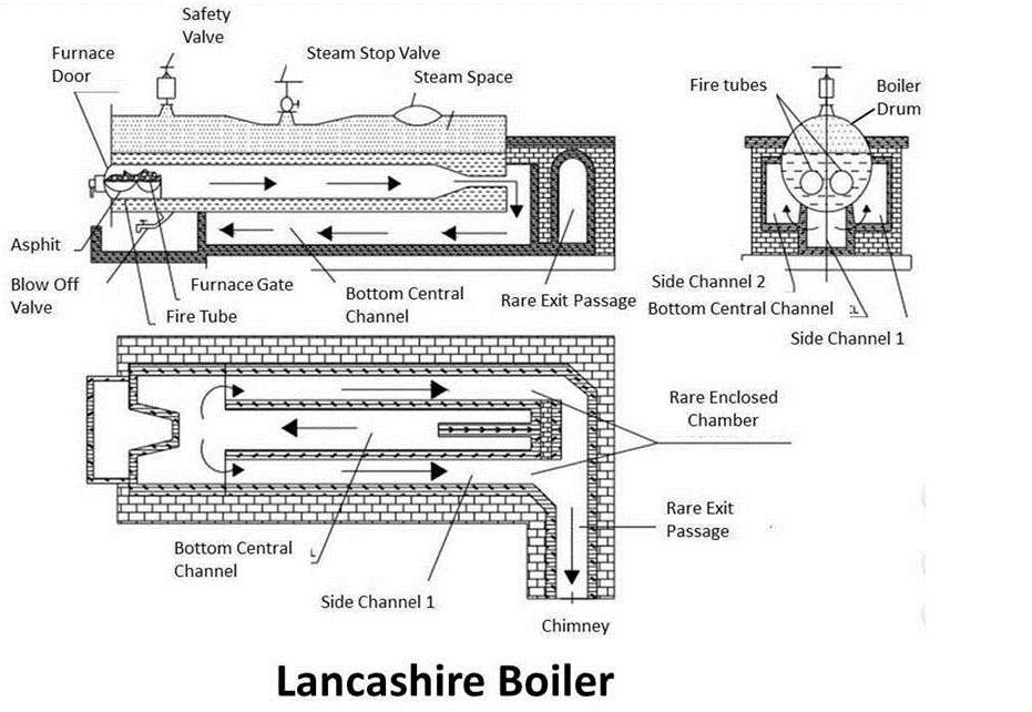 Lancashire Boiler : Principle, Construction & Working - mech4study